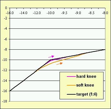 Soft/Hard Knee Compression