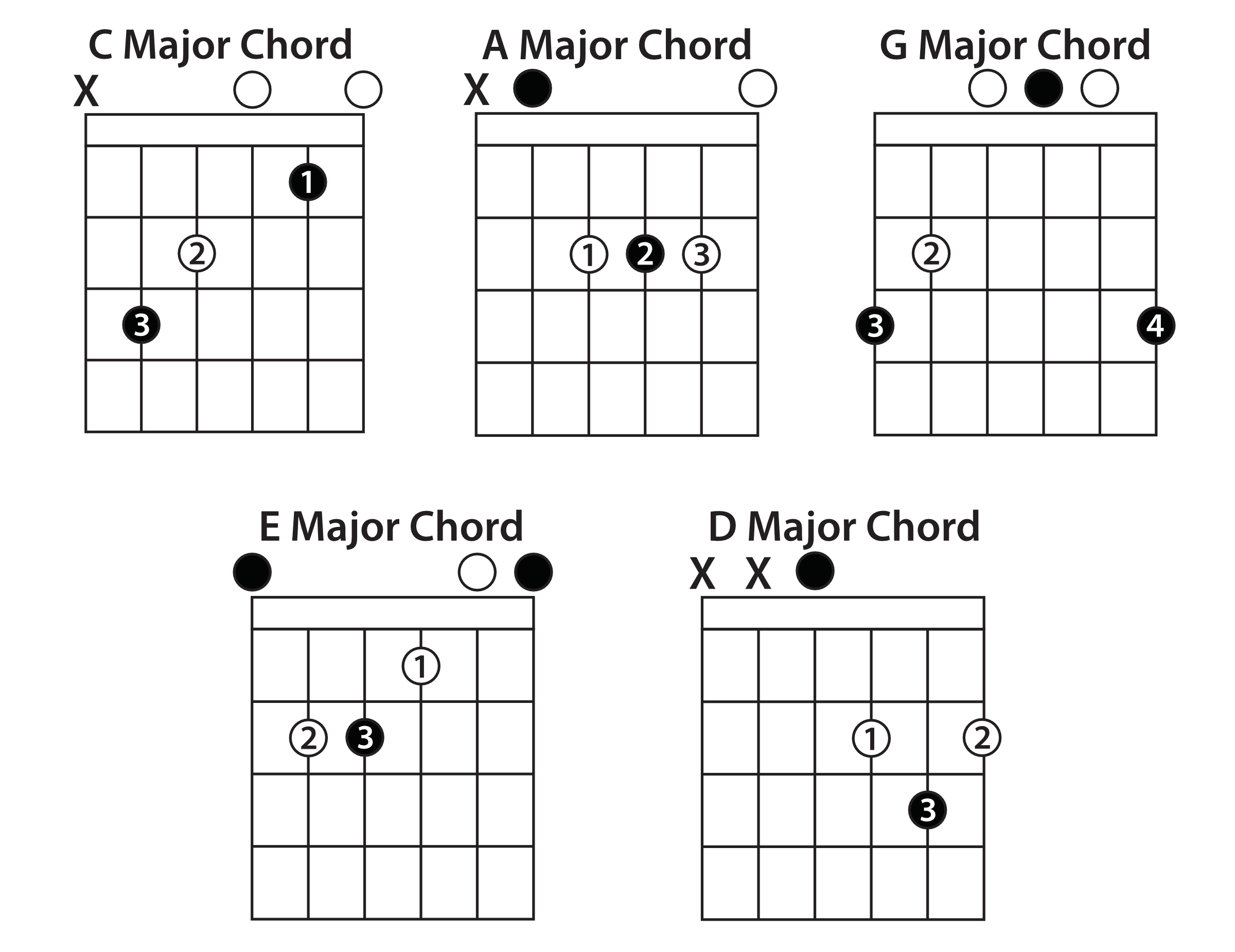 Turn 5 Chords Into 85 Chords