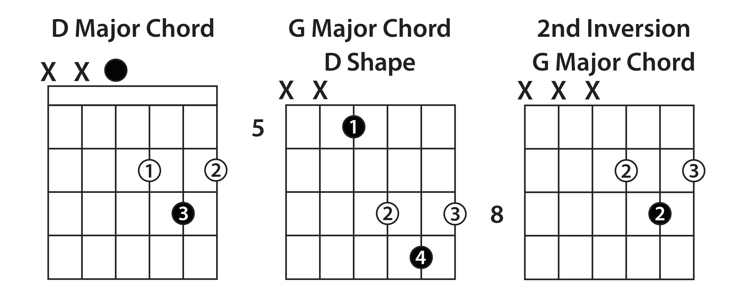 Barre Chord Shapes