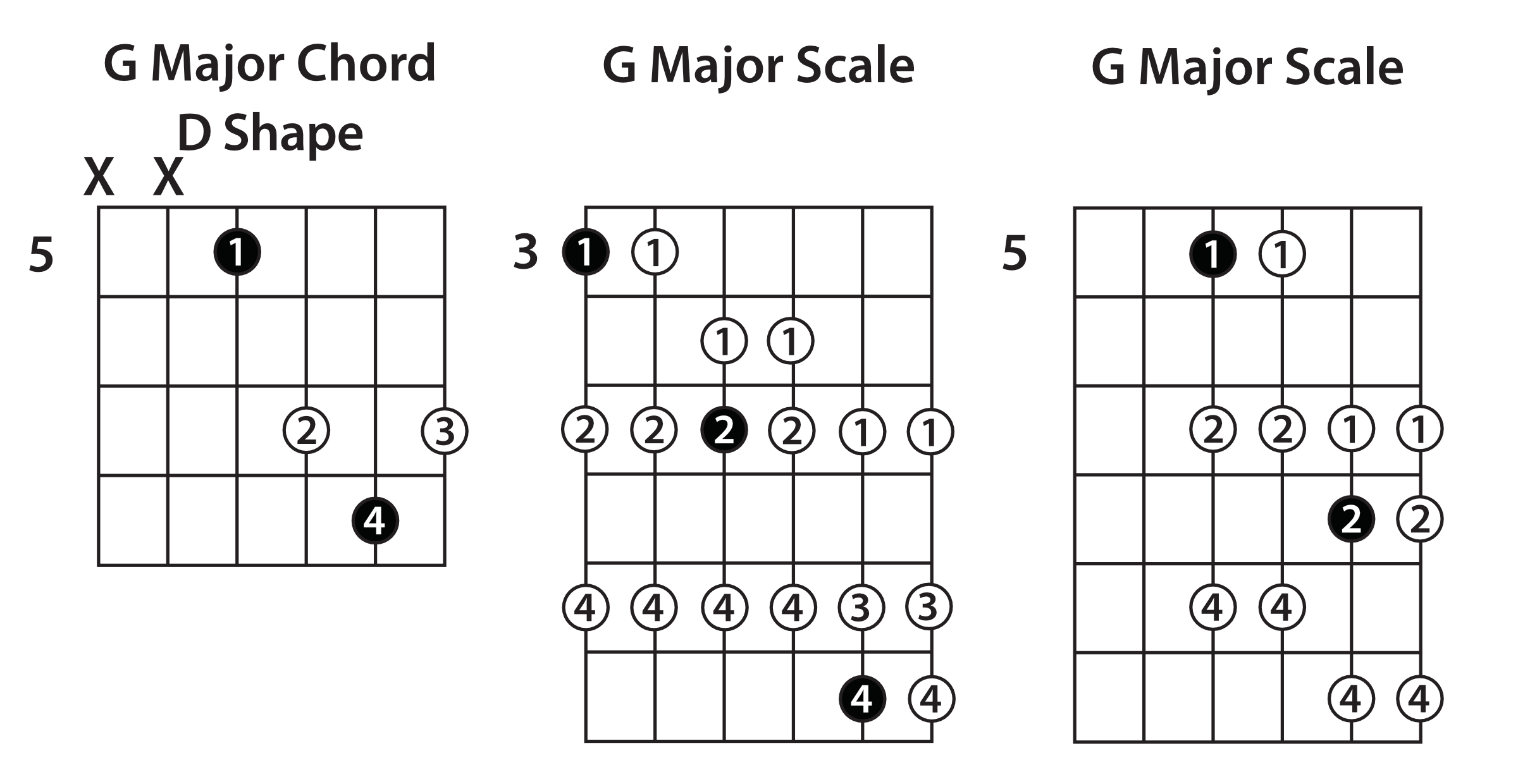 Double Your Fretboard Coverage