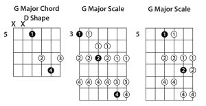Double Your Fretboard Coverage  Guitar Lesson