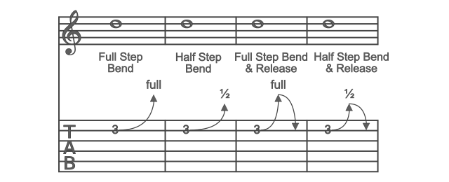 How To Read Guitar Tabs - The Ultimate Guide To Reading Tabs