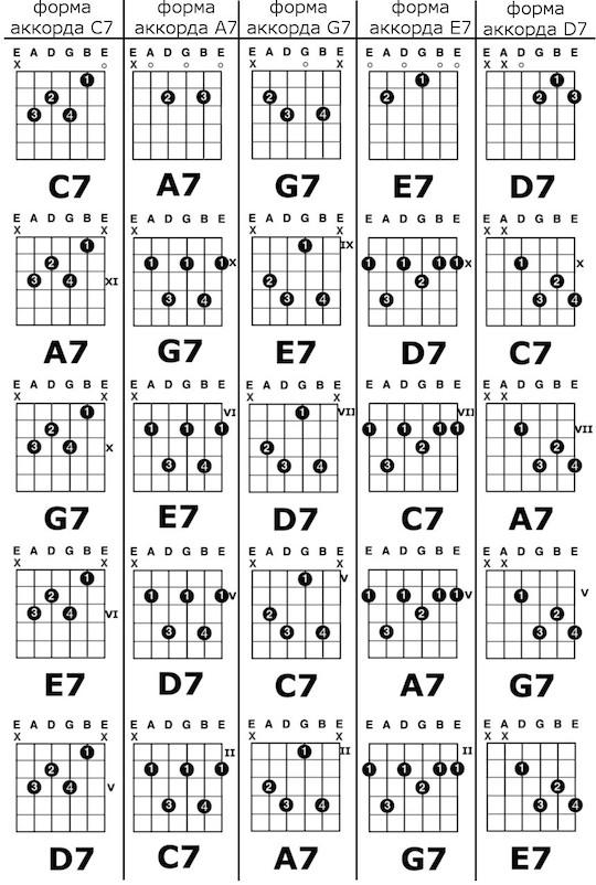 Доминантсептаккорды C7, A7, G7, E7 и D7