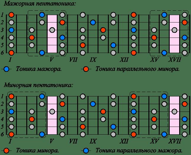 Пентатоника на гитаре картинки
