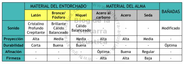 tabla_materales_cuerdas
