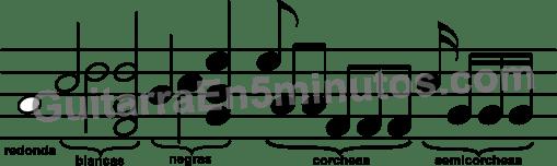 Tipos de notas según su duración en el pentagrama