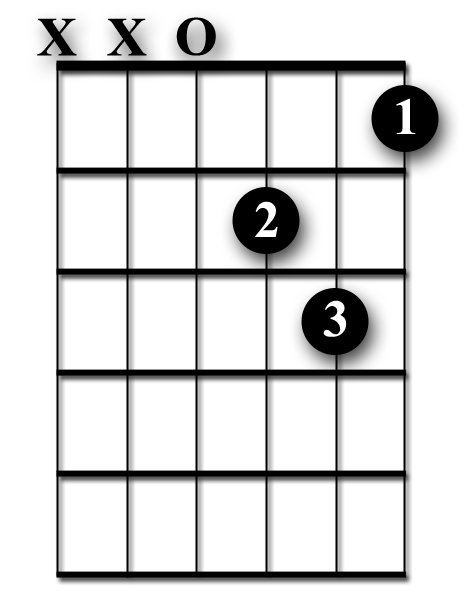 How to Play the D Minor Guitar Chord - Beginner Lesson