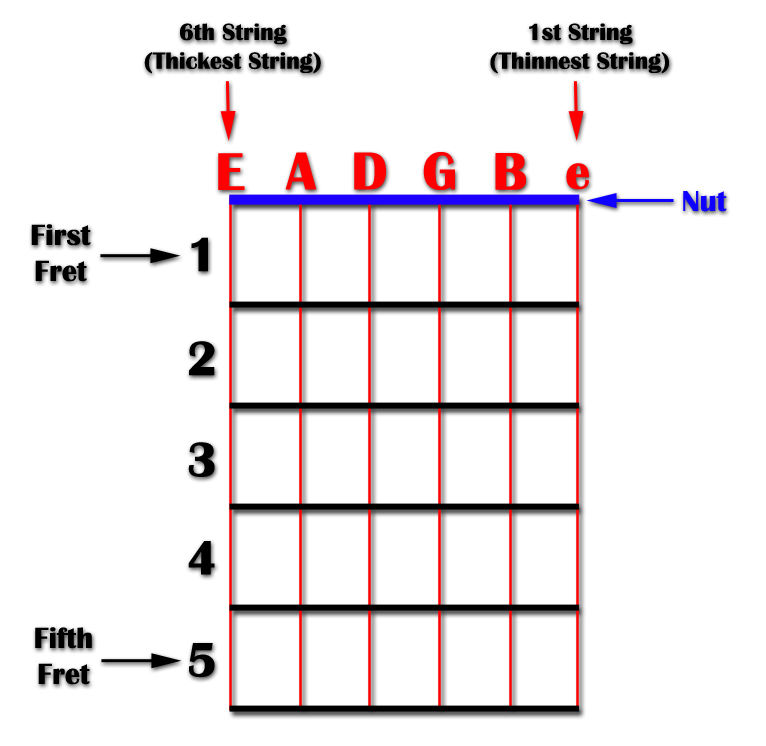 How to Read Guitar Chord Charts - Beginner Guitar Lesson