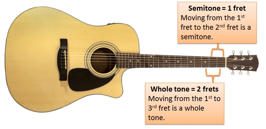How The Major Scale Is Built On Guitar Part 1