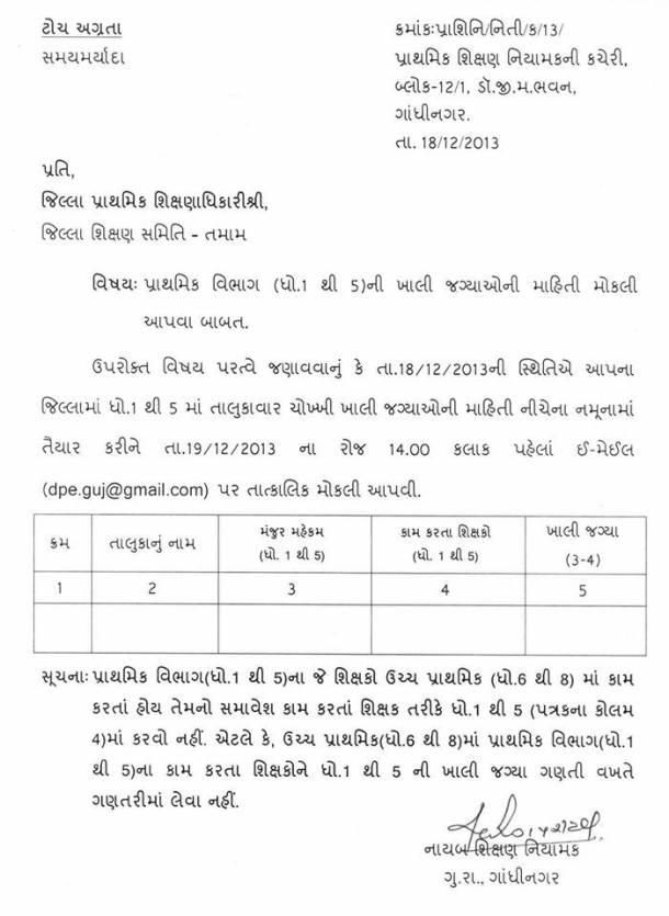 Standard 1 to 5 Bharti Latest News