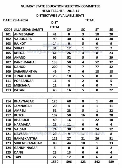 HTAT Bharti 2013-14 Update Available Seat After 29-01-2014