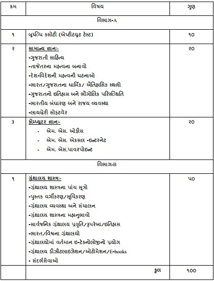 SYCD Library Clerk Exam Syllabus 2014