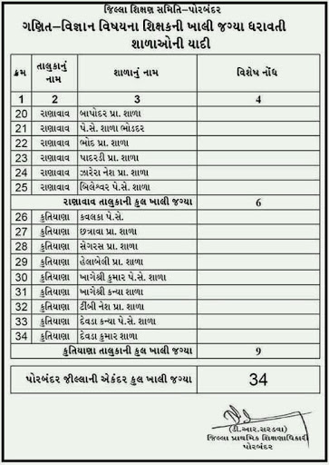 Porbandar District Available Seat
