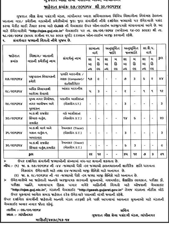 GSSSB Various Vacancies 2014 Owned By Sachivalay Gandhinagar