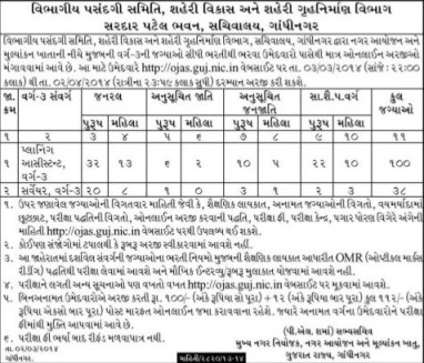 Gandhinagar Town Planning and Valuation Department Various Recruitment