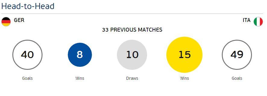 Prediksi Jerman vs Italy Euro 2016