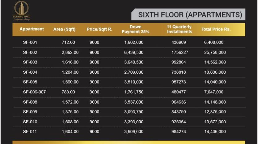 gulberg mall sixth floor prices