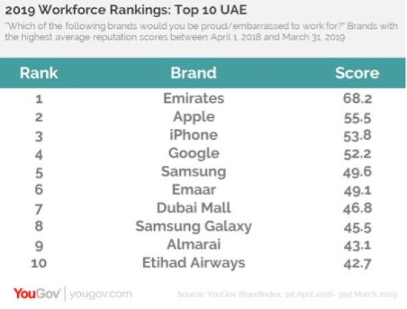 Revealed: Top 10 brands that people in UAE, Saudi would like