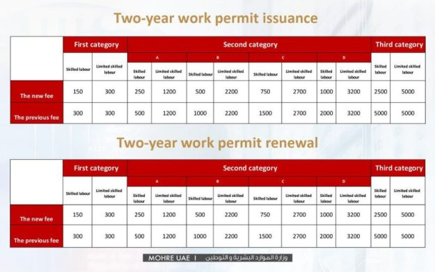 UAE ministry cuts work permit fees by up to 94% - Gulf Business