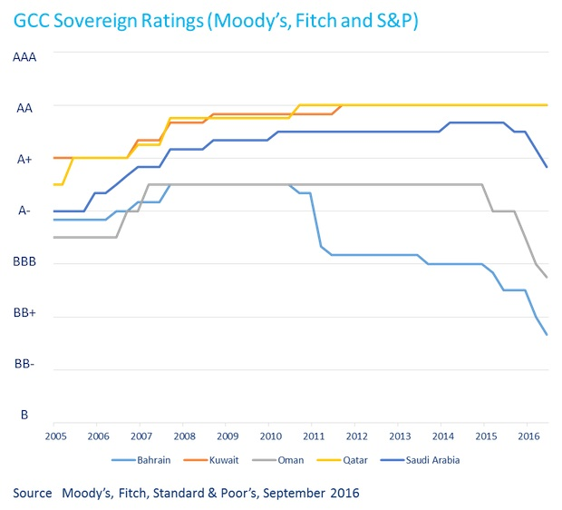gcc-sovereign-ratings