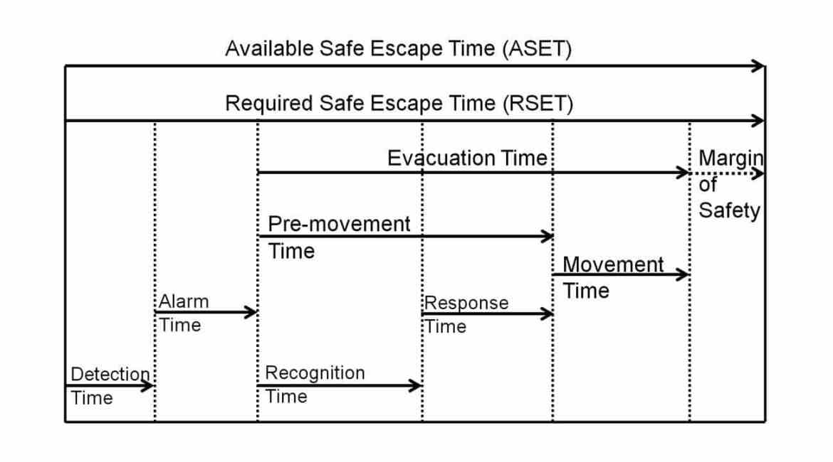 Figure 1: Egress time model.