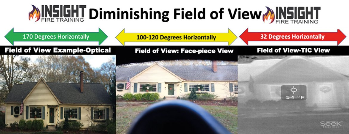 Understanding Field of View: the TIC's field of view is dramatically smaller than the human eye and can cause firefighters to miss areas outside of their normal line of sight if the scan is not done correctly.