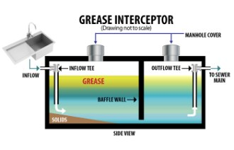 Check Out How a Grease Trap Functions!