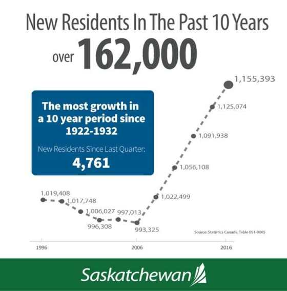 Saskatchewan Population Continues to Grow | News and Media | Government of Saskatchewan Economic Development  Saskatchewan Population Growth