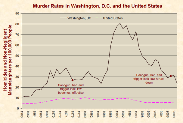 Image result for washington dc murder rate related to gun control