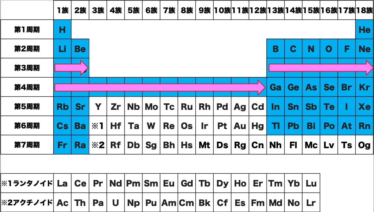 第3周期 第4周期 覚え方 暗記 語呂合わせ 元素 記号 周期表 化学 原子