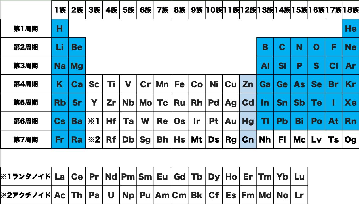 典型 元素 記号 周期表 化学 原子