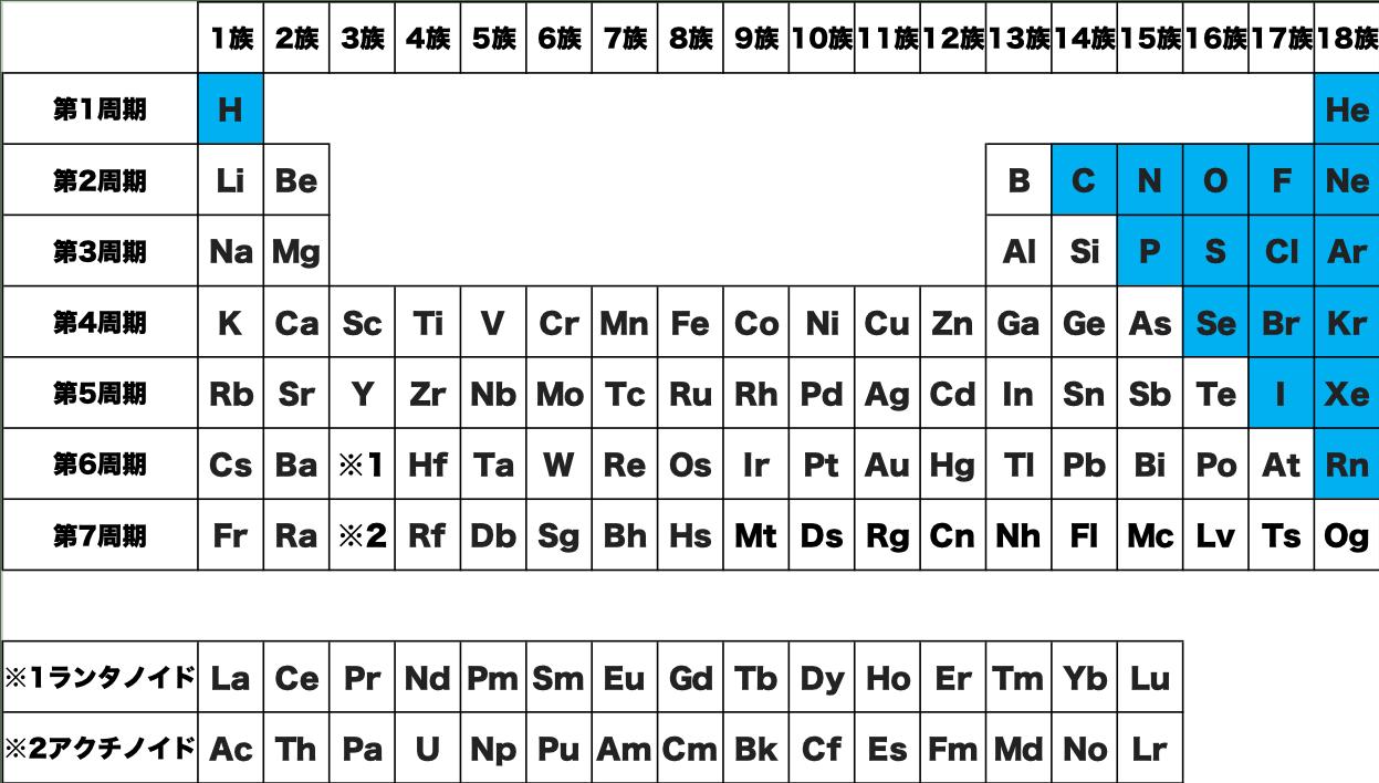 非金属 元素 記号 周期表 化学 原子