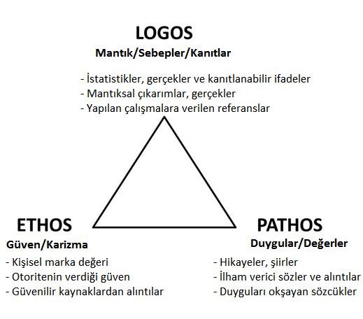 Ethos, Logos ve Pathos üçgeni