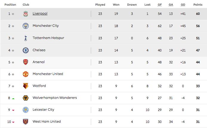Barclays Premier League Table (Courtesy premierleague.com)