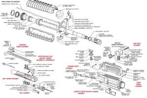 Building an AR15 – Part 1: Gathering the Parts – Guns, Gear & Guy Stuff