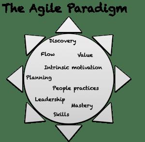 Grafx - Agile Paradigm