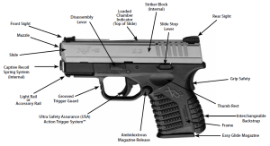 Major Parts of the XDs45