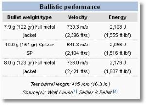 7.62x39 Ballistics