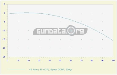 25YD Zero_Graph
