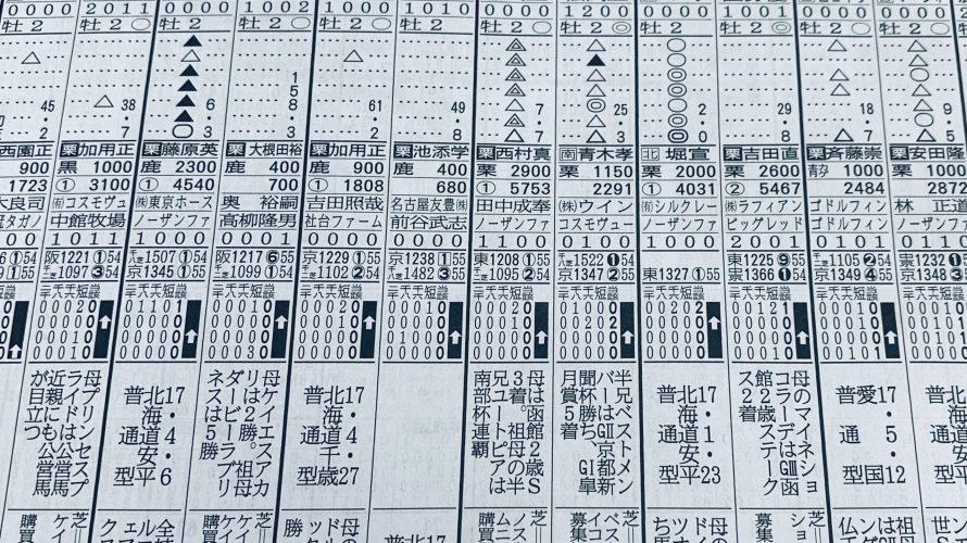 2020.2.29(土)中京の狙い馬