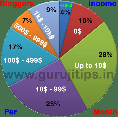 Bloggers income per month