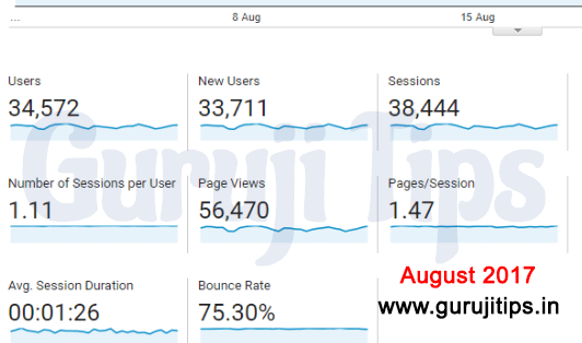 Analytic Report August