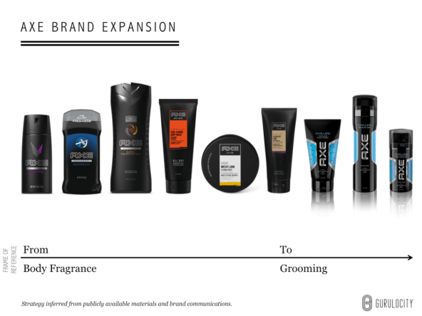 Axe Brand Expansion Frame of Reference