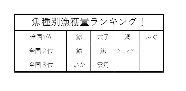 長崎の漁獲量ランキング