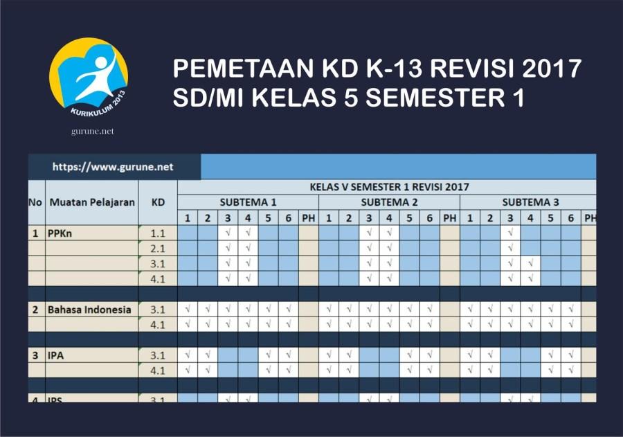 Download Pemetaan KD Kelas V SD/MI Tema 1 dan Soal Ulangan Harian  Tema 1 Sub Tema 1 K-13 Revisi 2017