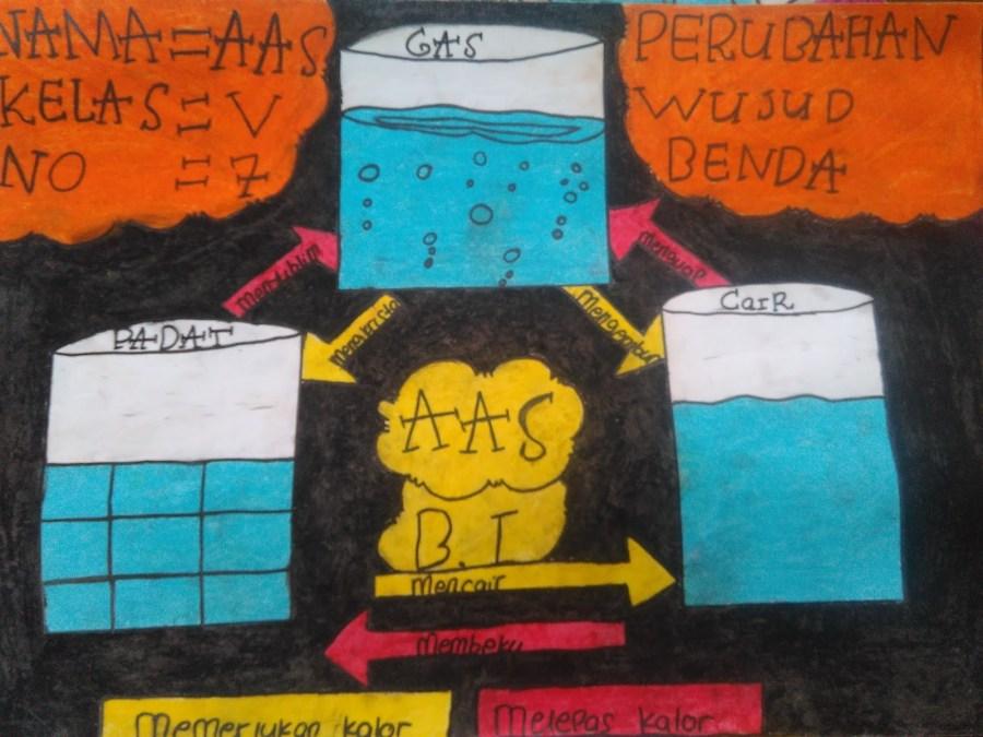 Poster Peristiwa Perubahan Wujud Benda kelas v sd/mi