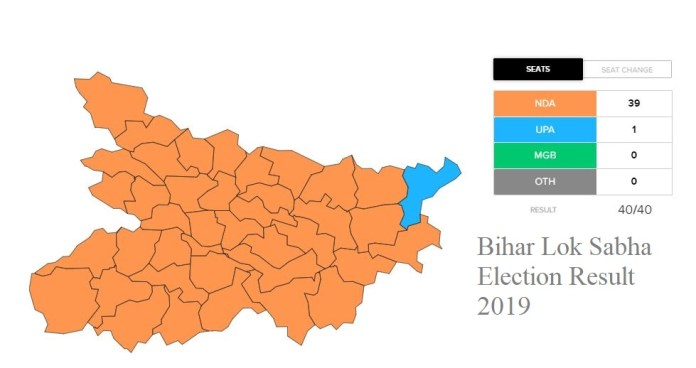Bihar Lok Sabha Election Winning Candidate 2019