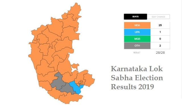 Karnataka Lok Sabha Election Results 2019