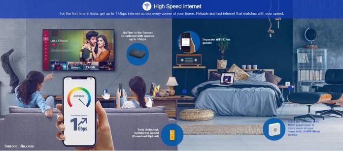 jio fiber plan Unlimited High Speed Internet