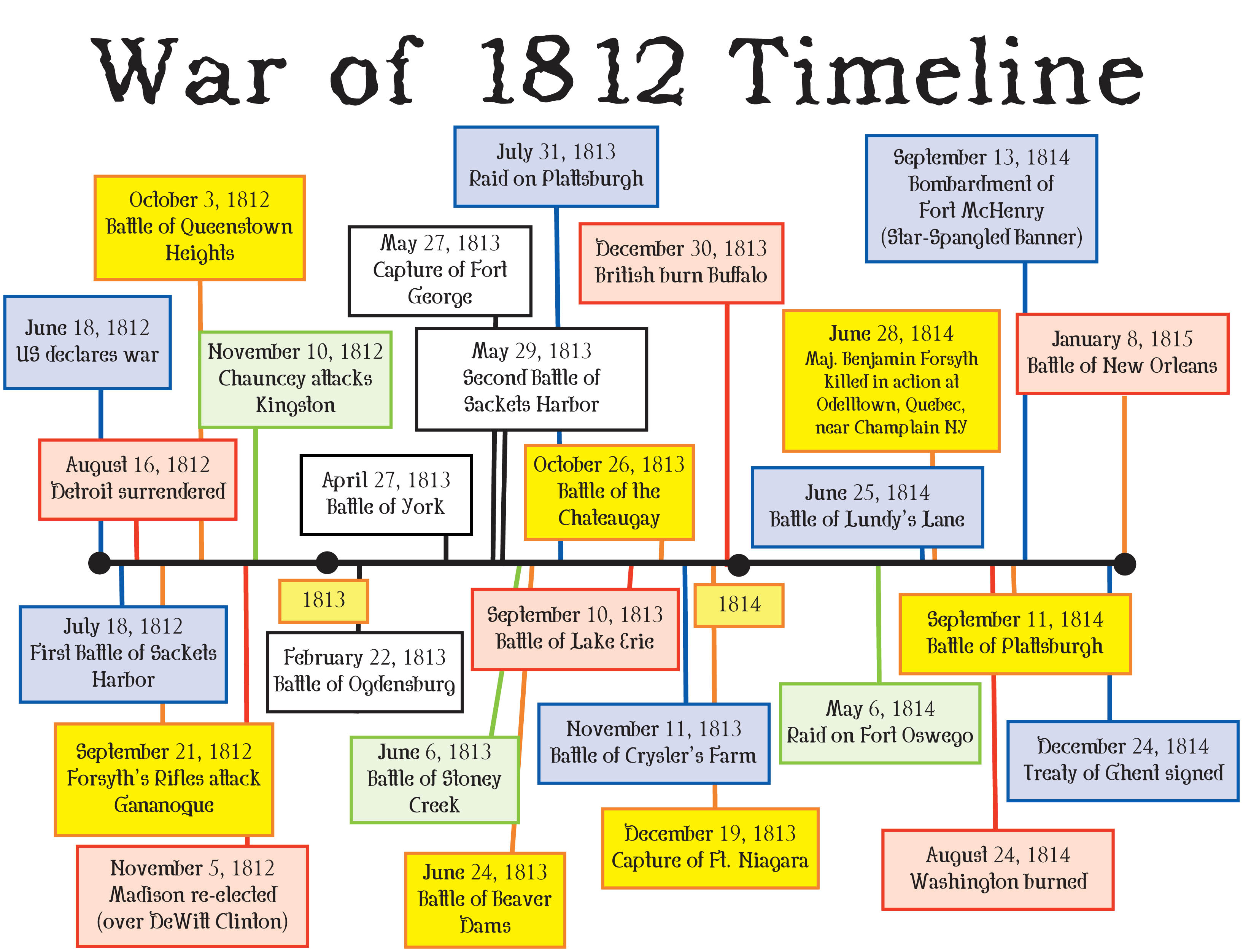 War Of Timeline Of The War Gurveersangha